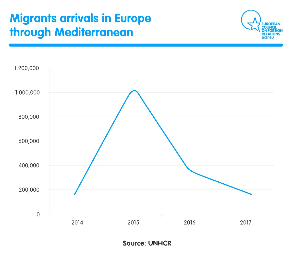 migrants arrivals in Europe