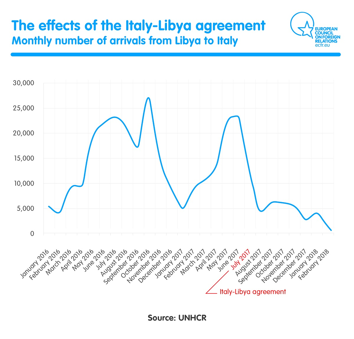 monthly numbers of arrivals from Libya to Italy
