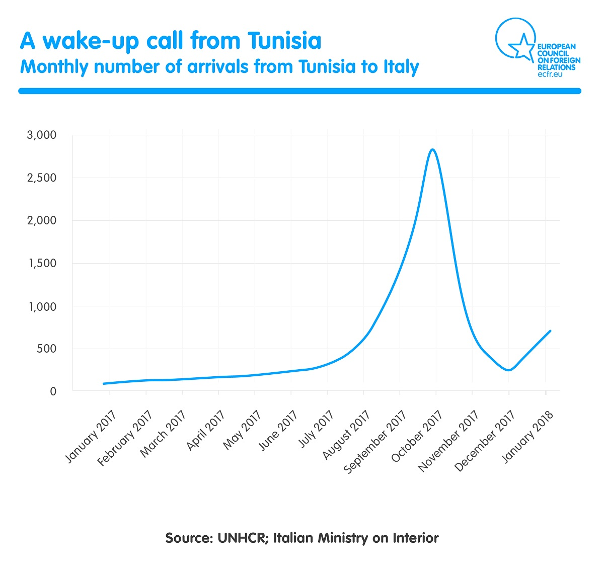 monthly numbers of arrivals from Tunisia to Italy