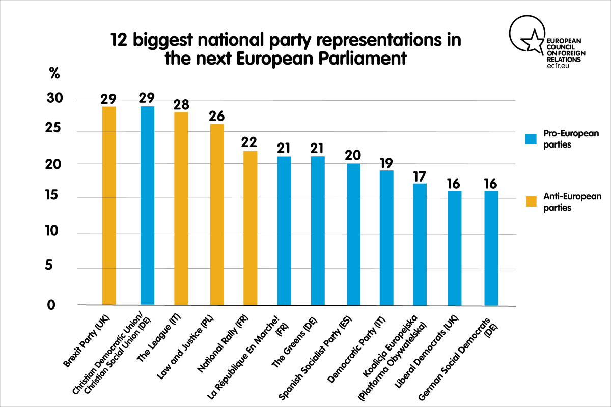 12 biggest national party representations in the next European Parliament