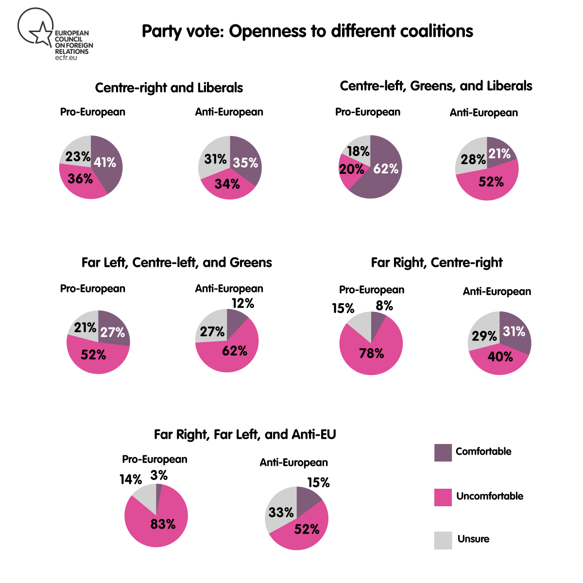 Party vote: openness to different coalitions