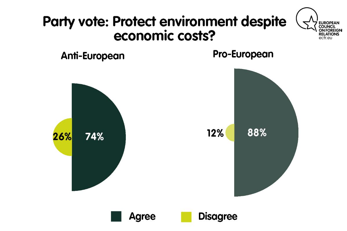 Party vote: protect environment despite economic costs?