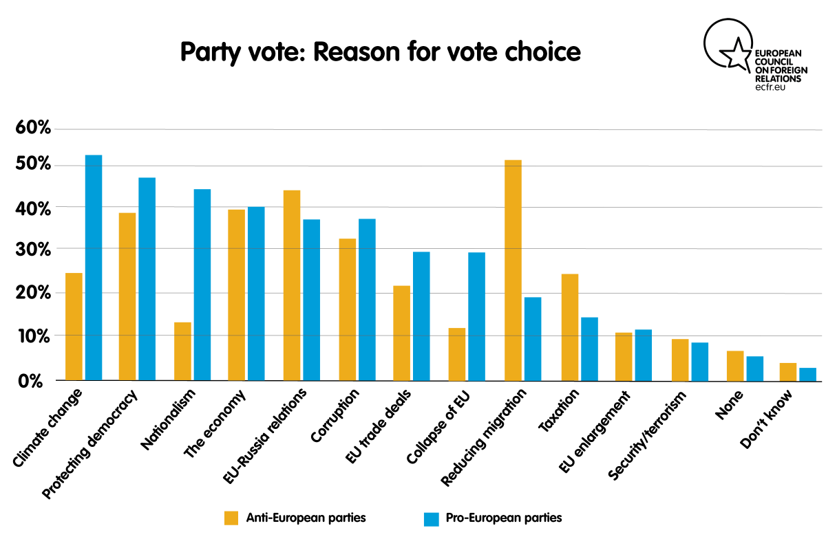 Party vote: reason for vote choice