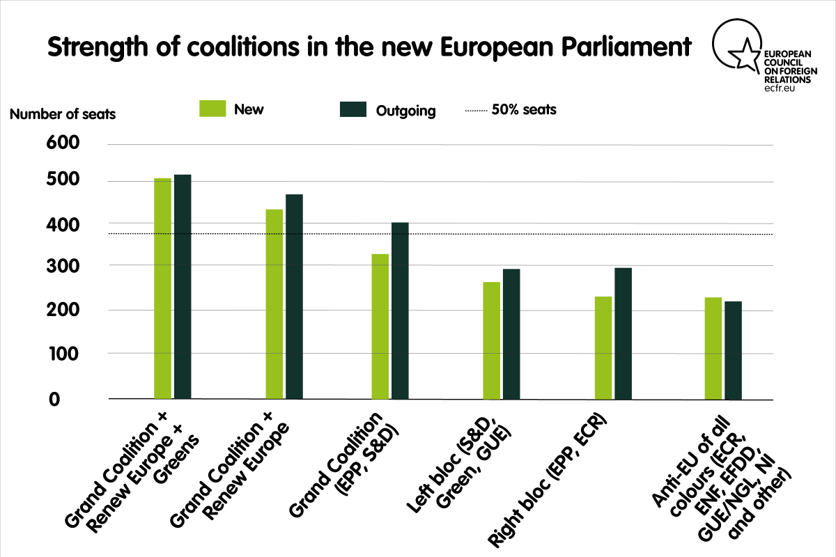 Strength of coalitions in the new European Parliament