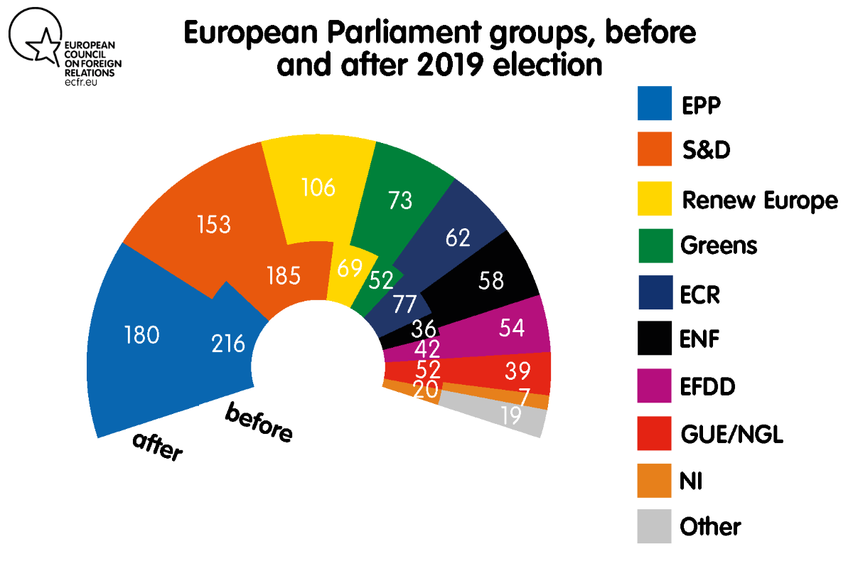 European Parliament groups, before and after 2019 election