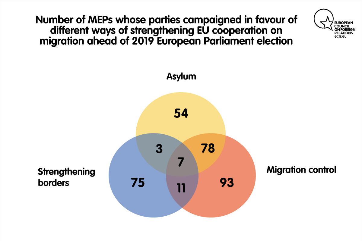 Number of MEPs whose parties campaigned in favour of different ways of strengthening EU cooperation on migration ahead of 2019 European Parliament election