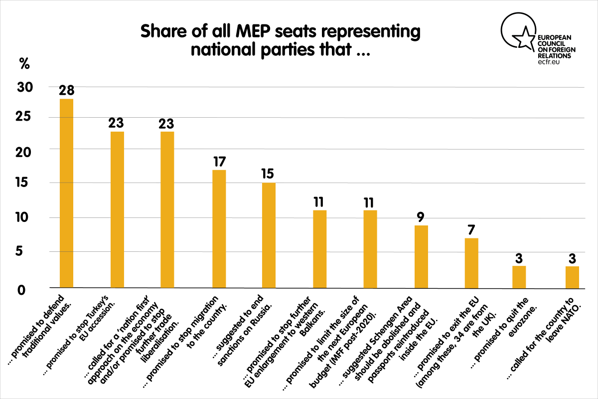 Share of all MEP seats representing national parties that...