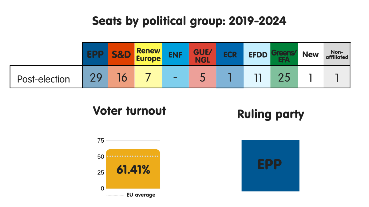 Seats by political group, voter turnout and ruling party in Germany