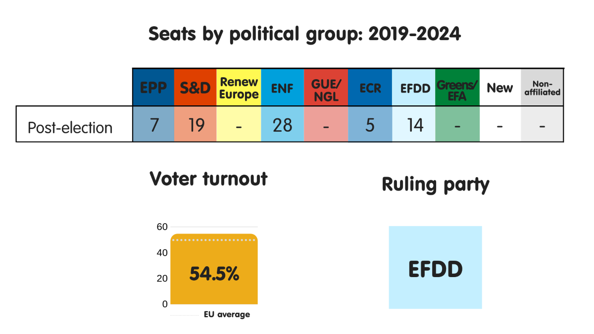 Seats by political group, voter turnout and ruling party in Italy