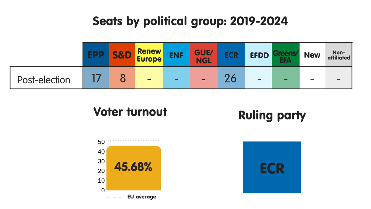 Seats by political group, voter turnout and ruling party in Poland