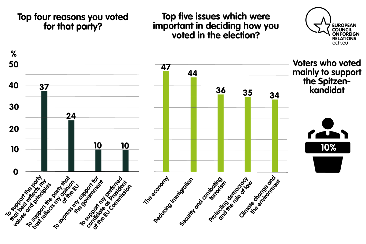 Top four reasons for voting a party and top five issues important in deciding how to vote in the elections in Italy