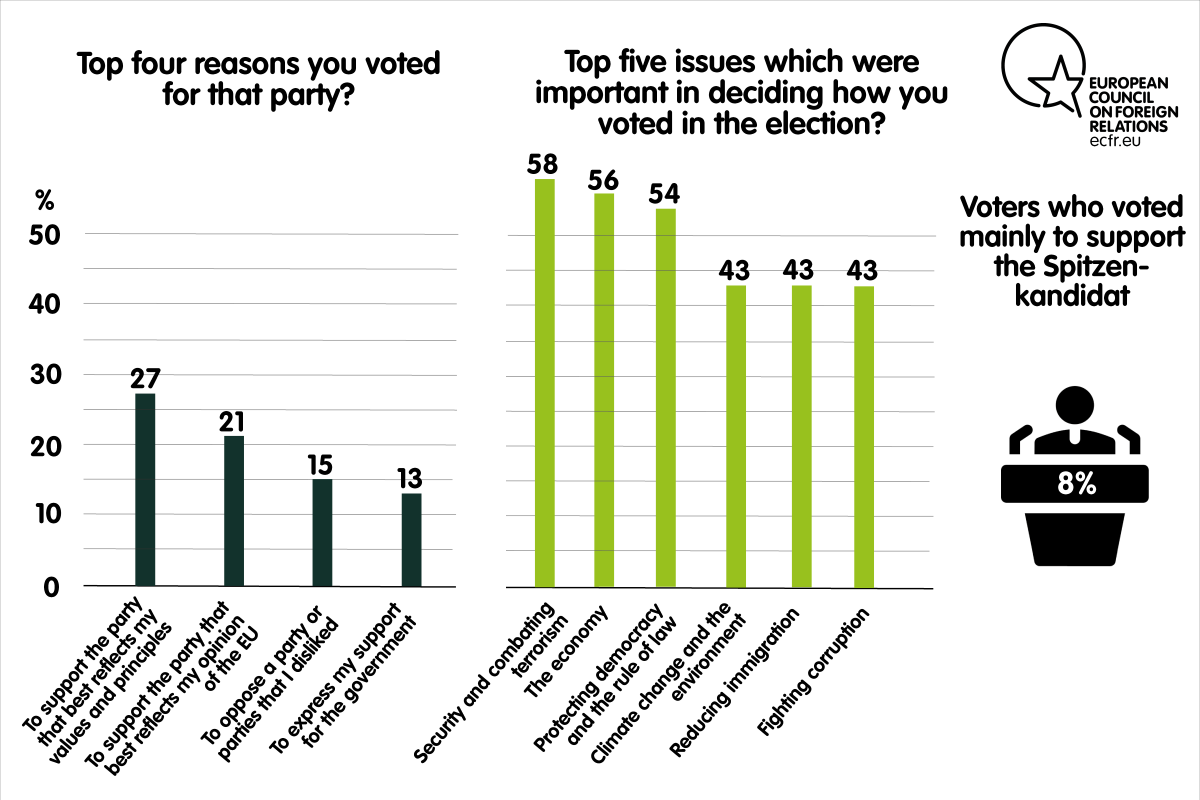 Top four reasons for voting a party and top five issues important in deciding how to vote in the elections in Poland