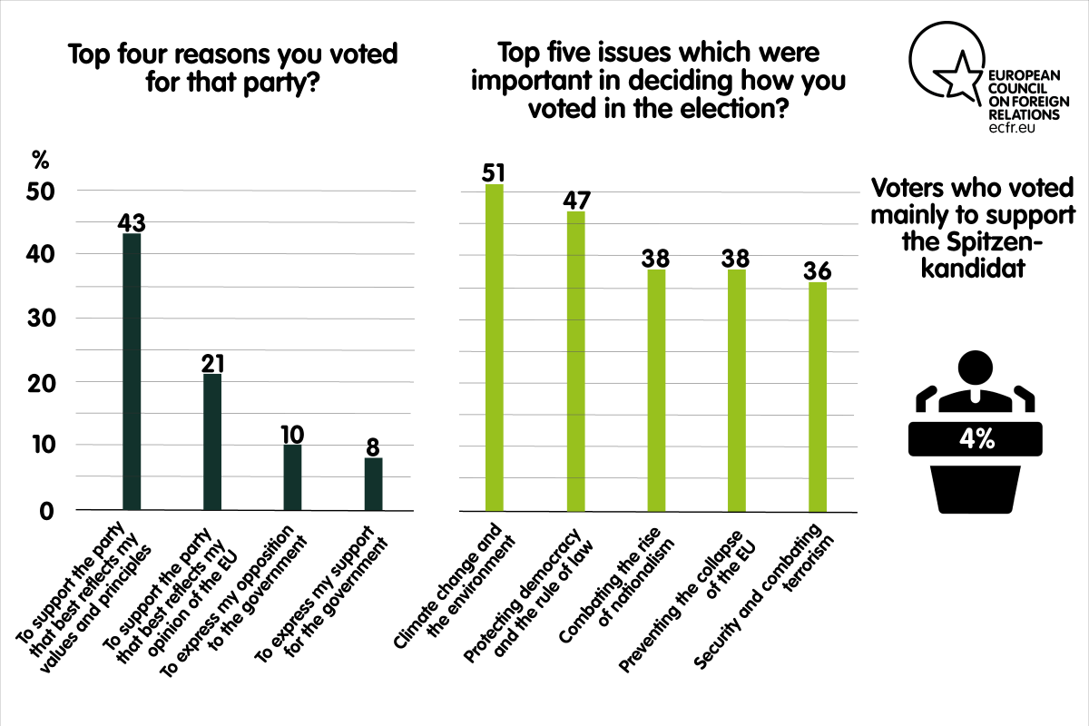 Top four reasons for voting a party and top five issues important in deciding how to vote in the elections in Germany