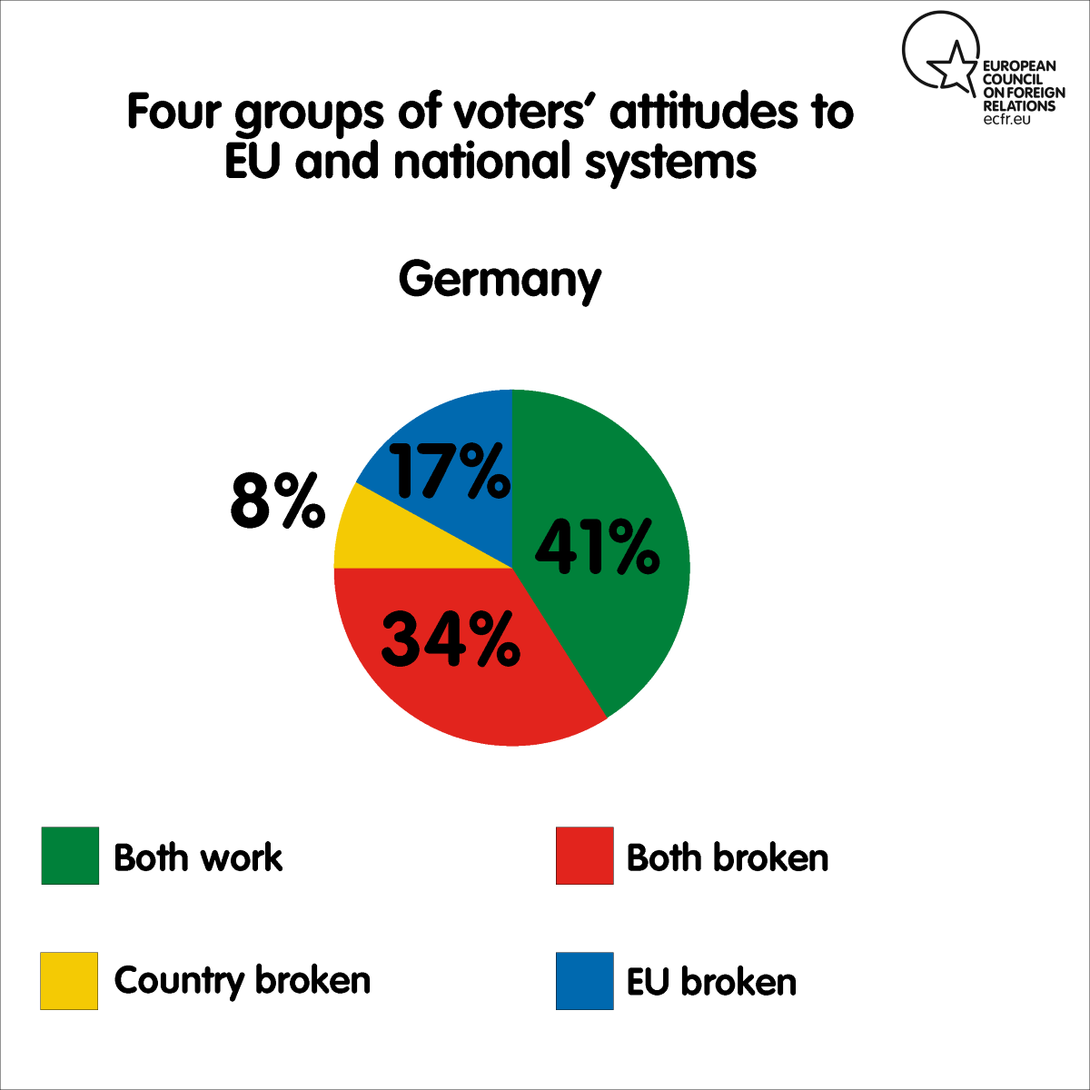 Four groups of voters' attitudes to EU and national systems in Germany