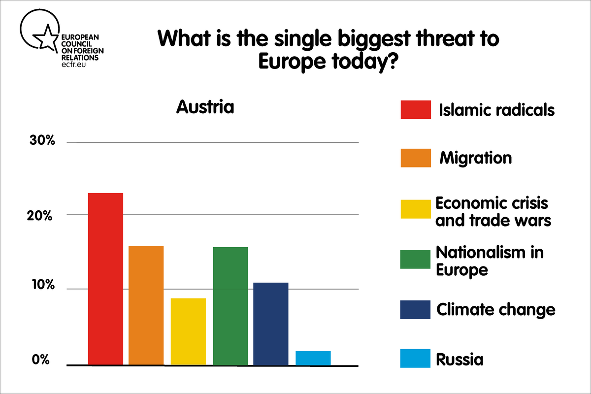 What is the single biggest threat to Europe today?