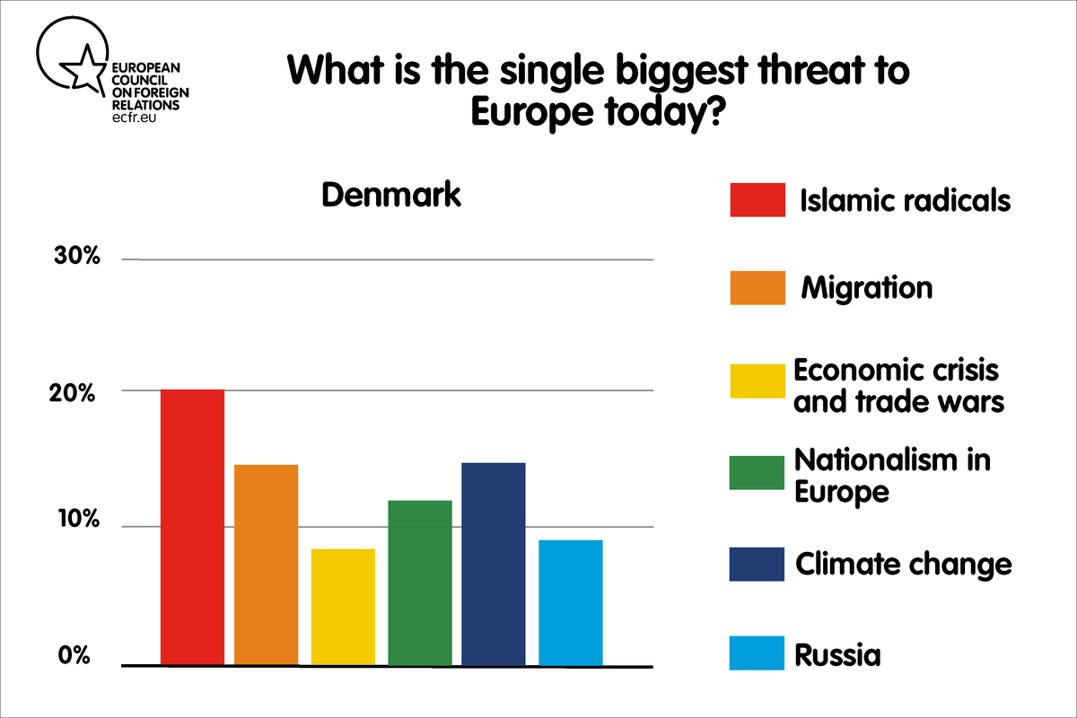 What Europeans really want: Five myths debunked | European