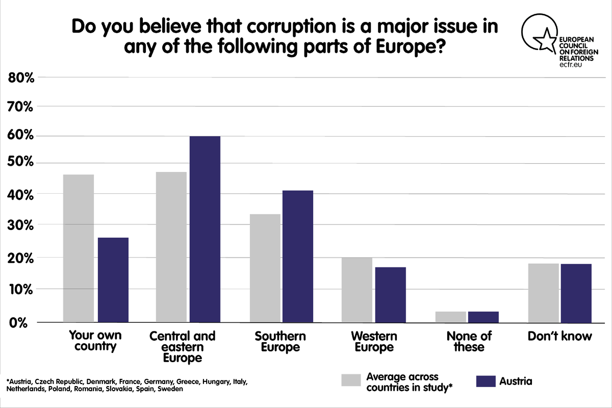 Do you believe that corruption is a major issue in any of the following parts of Europe?