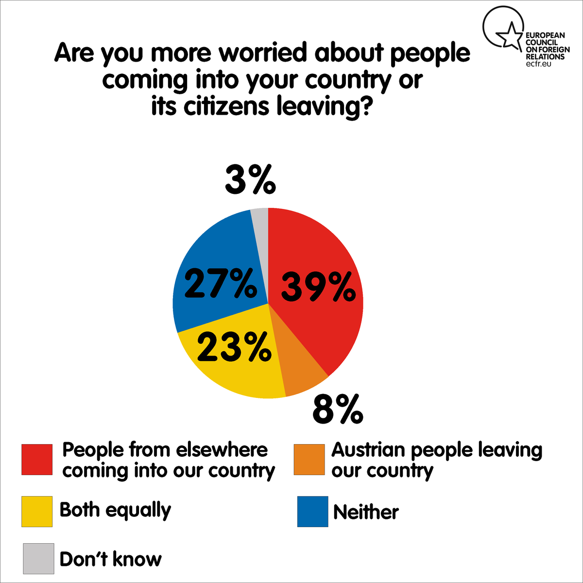 Are you more worried about people coming into your country or [NATIONALITY] people leaving?