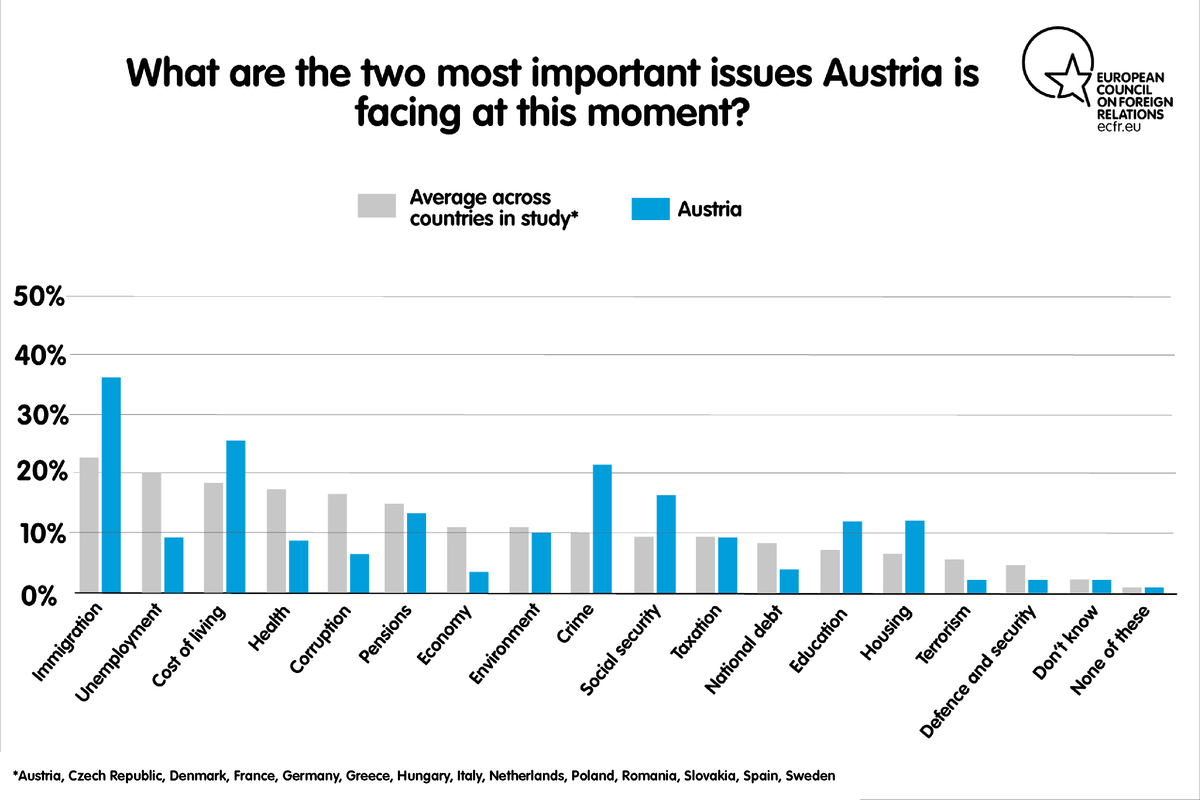 What do you think are the two most important issues [COUNTRY] is facing at this moment?