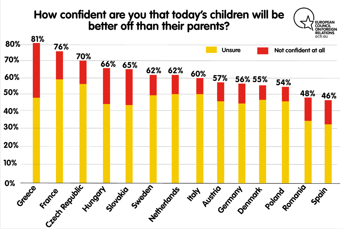 How confident are you that today's children will be better off than their parents