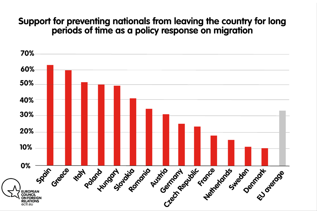 Thinking about policy responses on migration, do you think the government should or should not do each of the following_