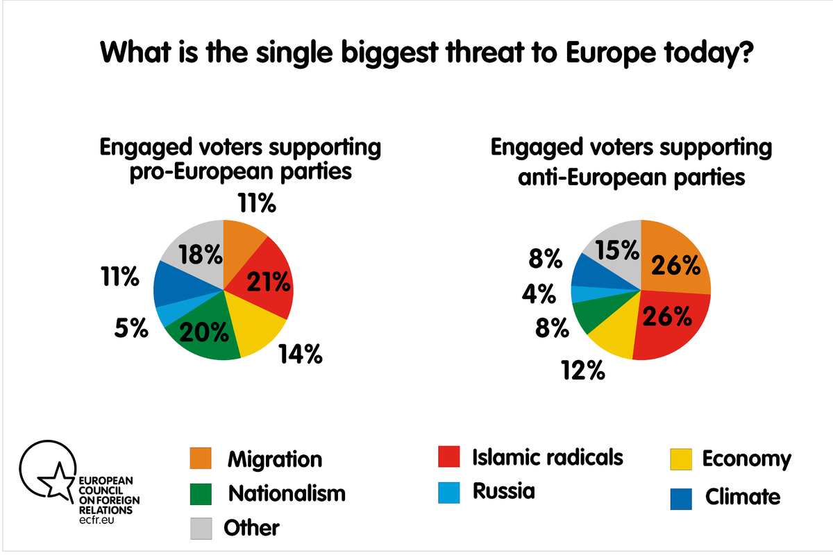 What is the single biggest threat to Europe today? Engaged voters