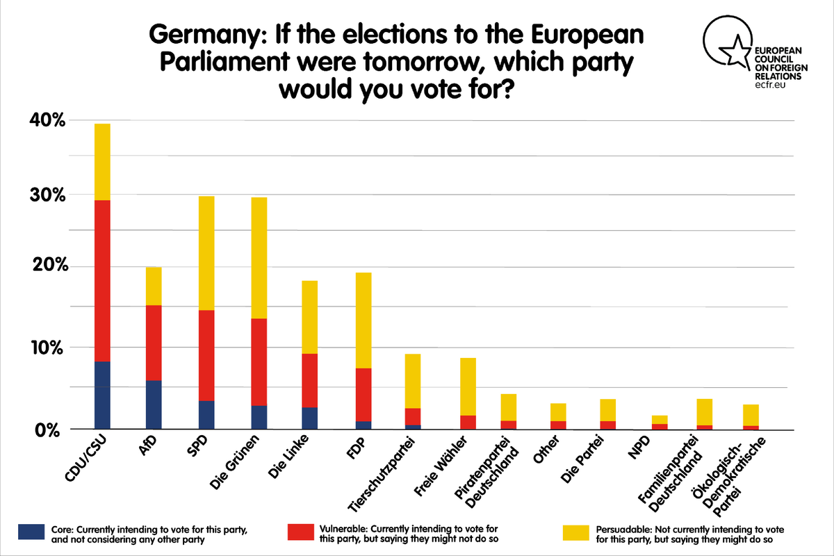 If the elections to the European Parliament were tomorrow, which party would you vote for
