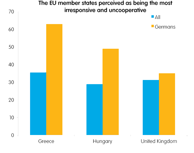 EU states perceived as incompetitive in Germany