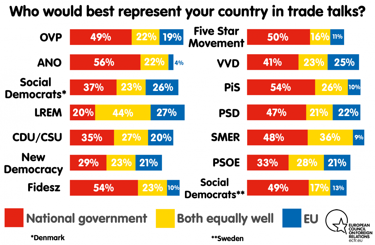 Chart: Parties Perceptions of Trade