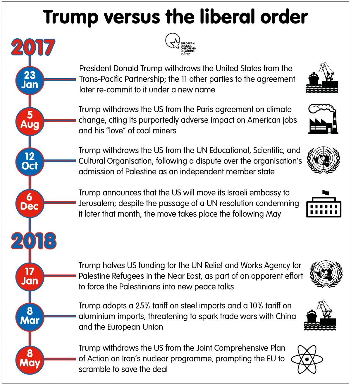 Trump versus the liberal order