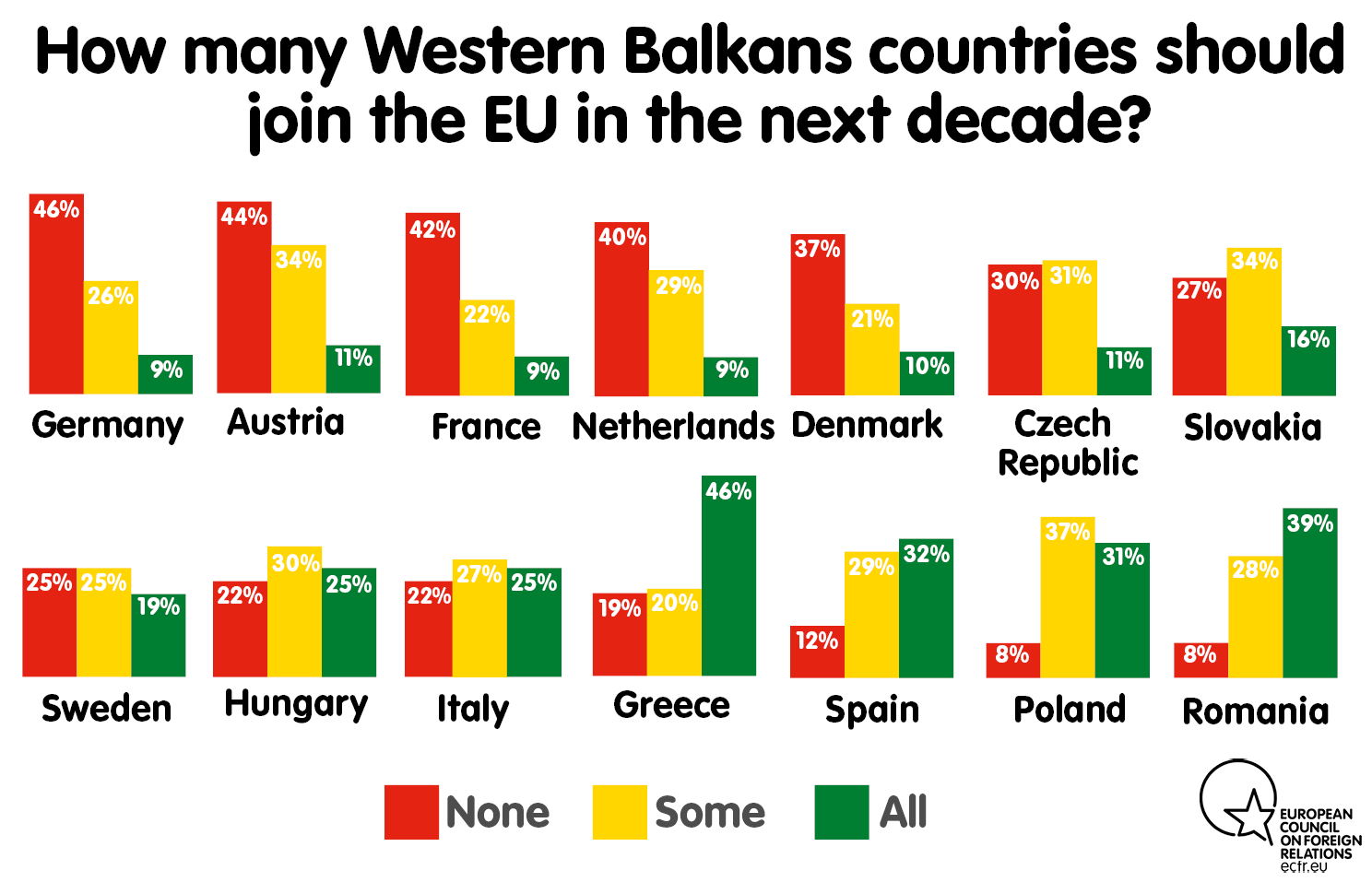 How many Western Balkans countries should join the EU in the next decade?
