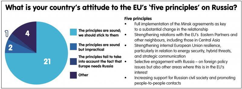 What is your country's attitude to the EU's 'five principles' on Russia?
