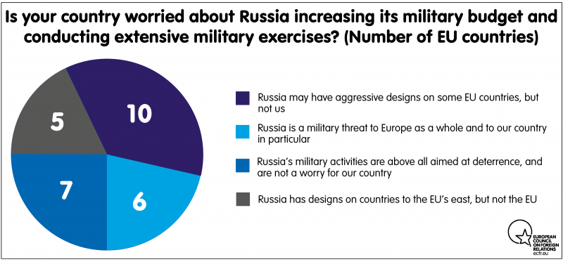 Is your country worried about Russia increasing its military budget and conducting extensive military exercises?