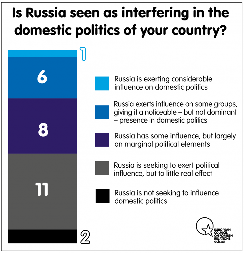 Is Russia seen as interfering in the domestic politics of your country?