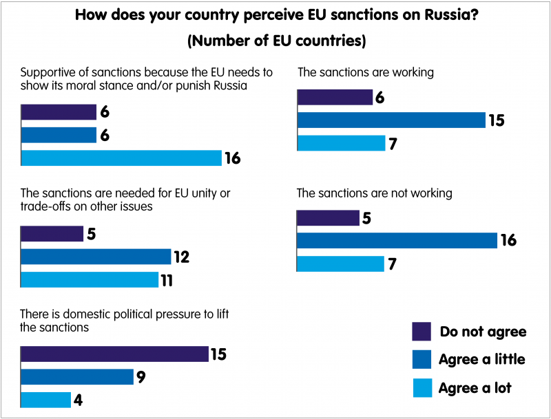 How does your country perceive EU sanctions on Russia?