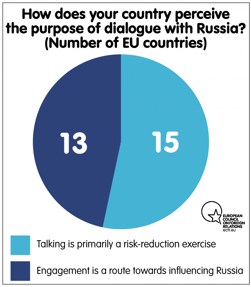 How does your country perceive the purpose of dialogue with Russia?