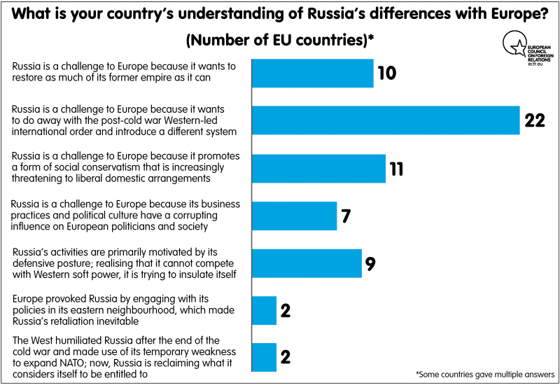 What is your country's understanding of Russia differences with Europe?