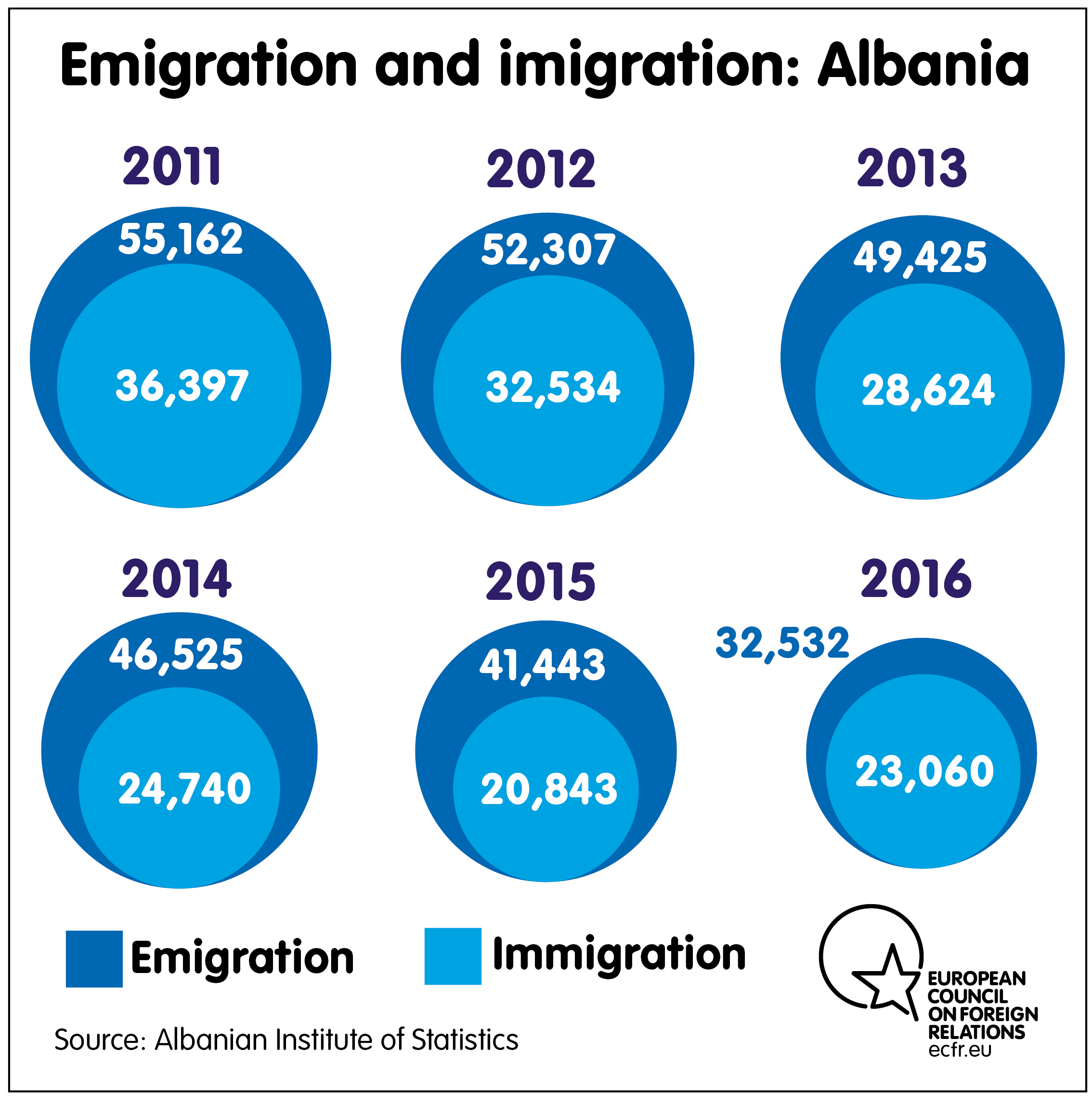 Migration Albania