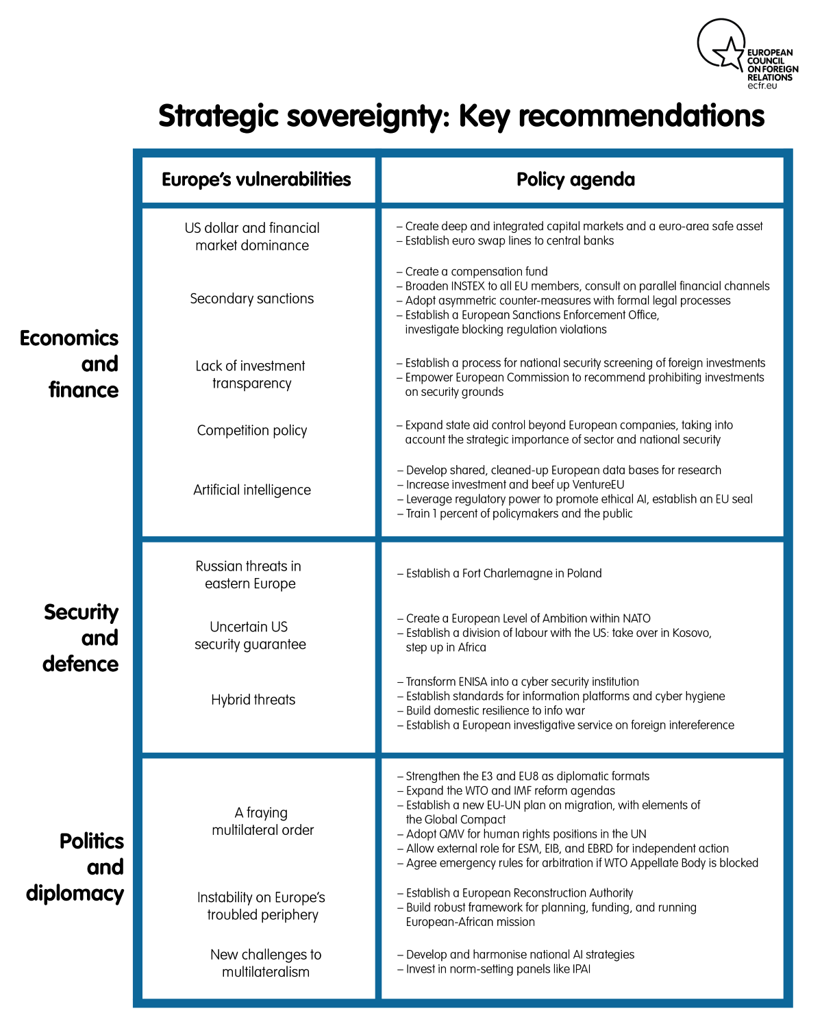 Strategic sovereignty: key recommendations