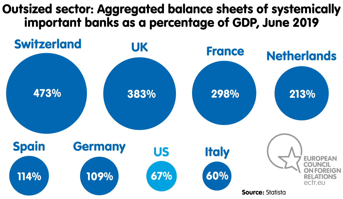 Chart: aggretgated balance sheets of systemically important banks as a percentage of GDP, June 2019