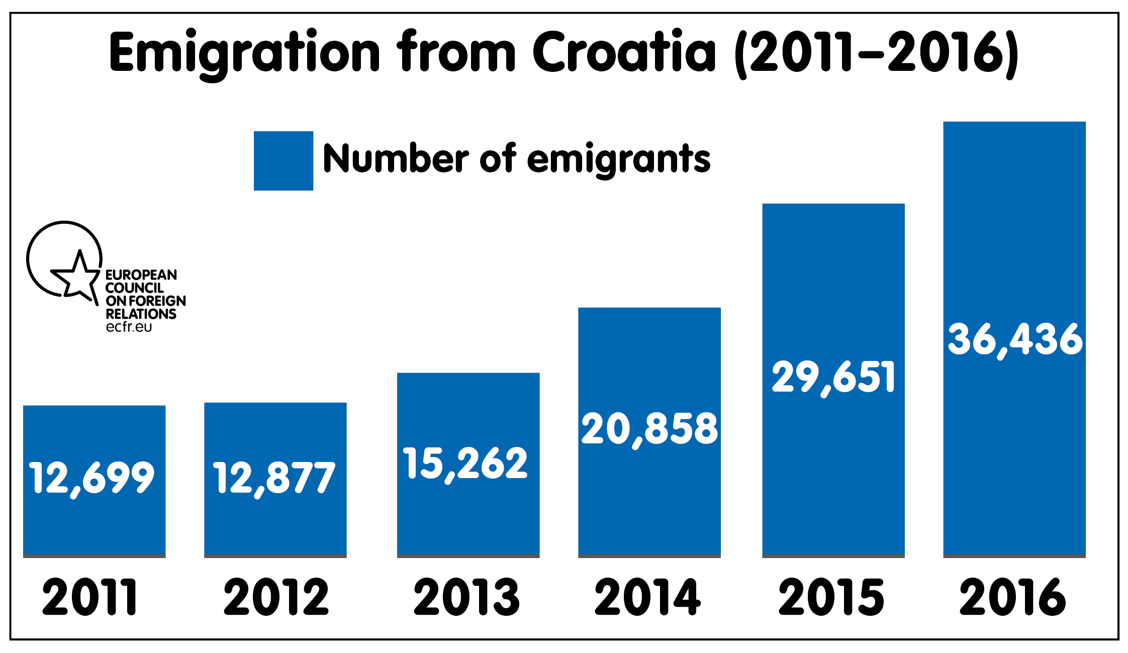 Croatia Emigrations
