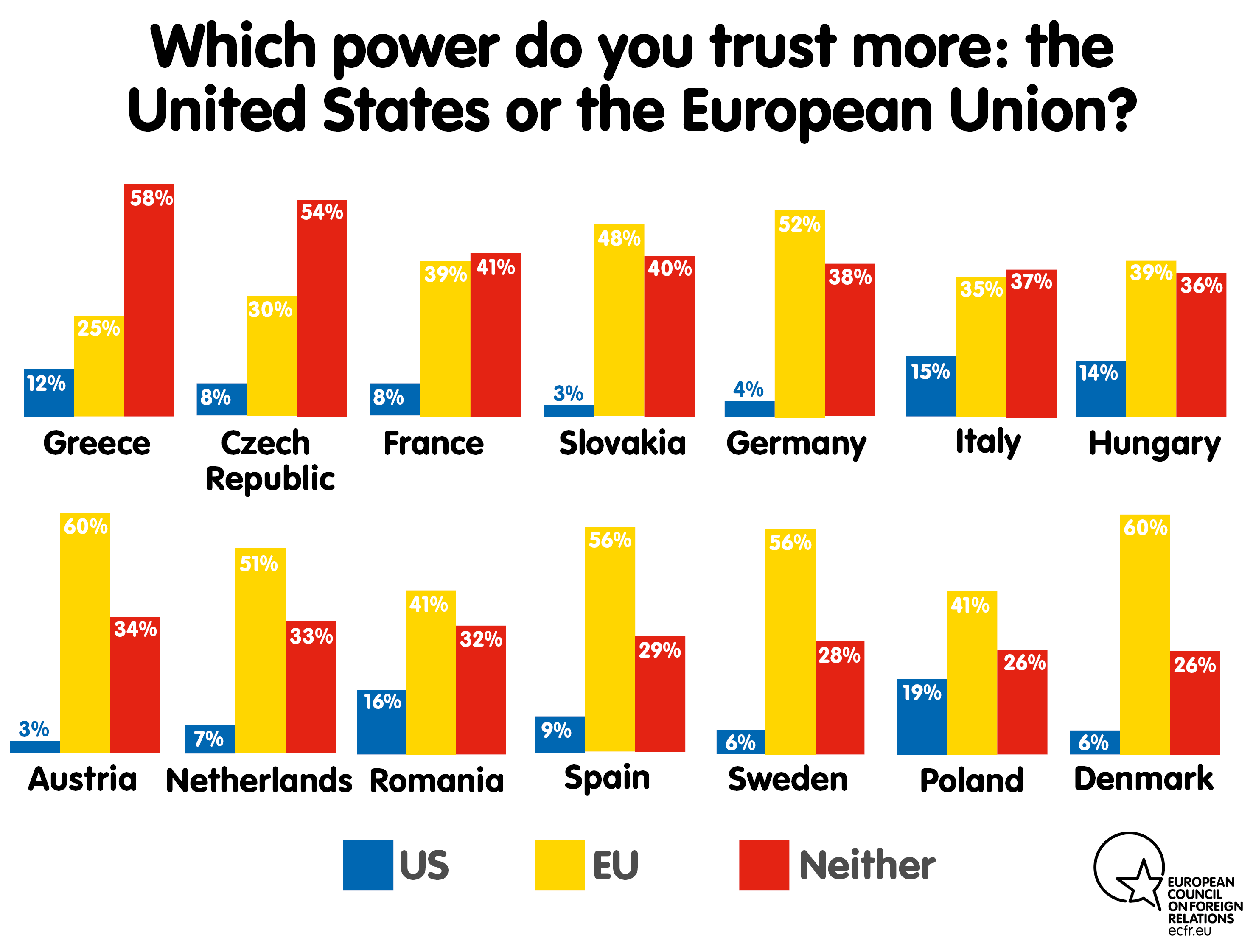 Which power do you trust more: the United States or the European Union?