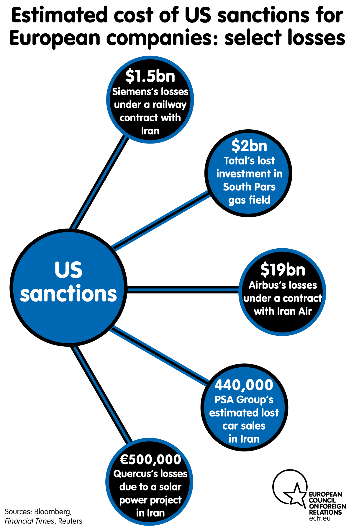 Estimated cost of US sanctions for European companies: select losses