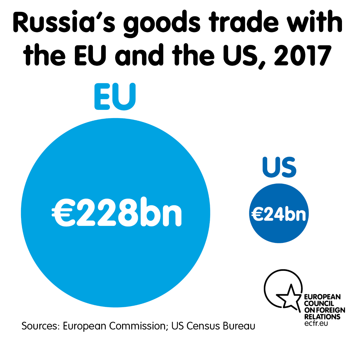 Russia's goods trade with the EU and the US, 2017