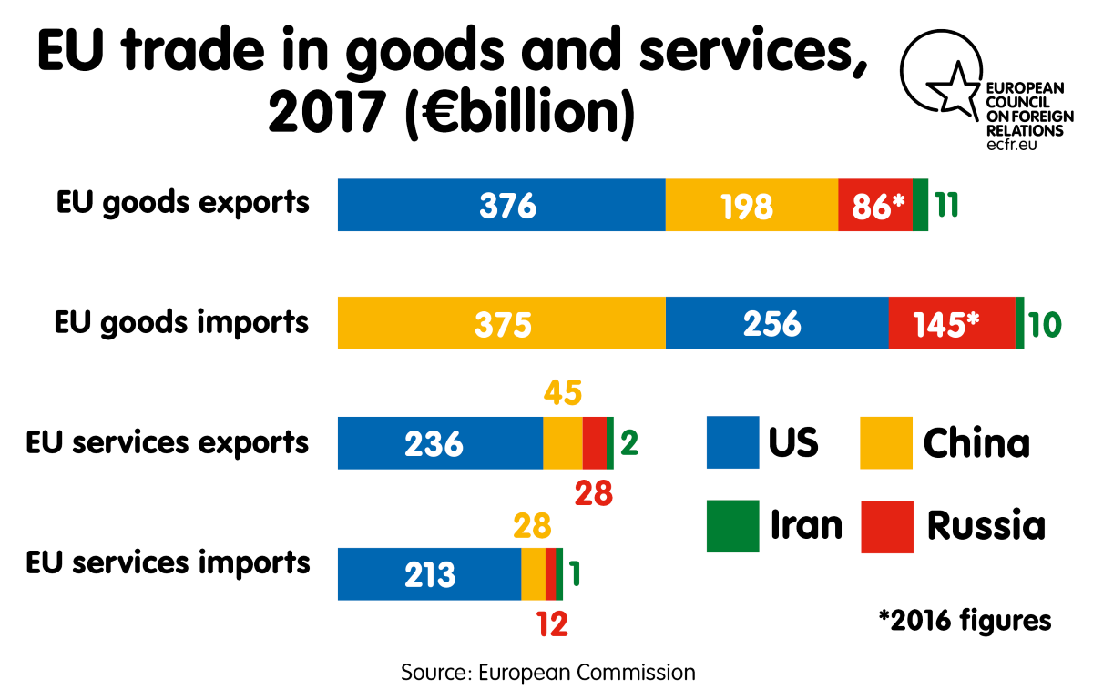 EU trade in goods and services, 2017 (€ billion)