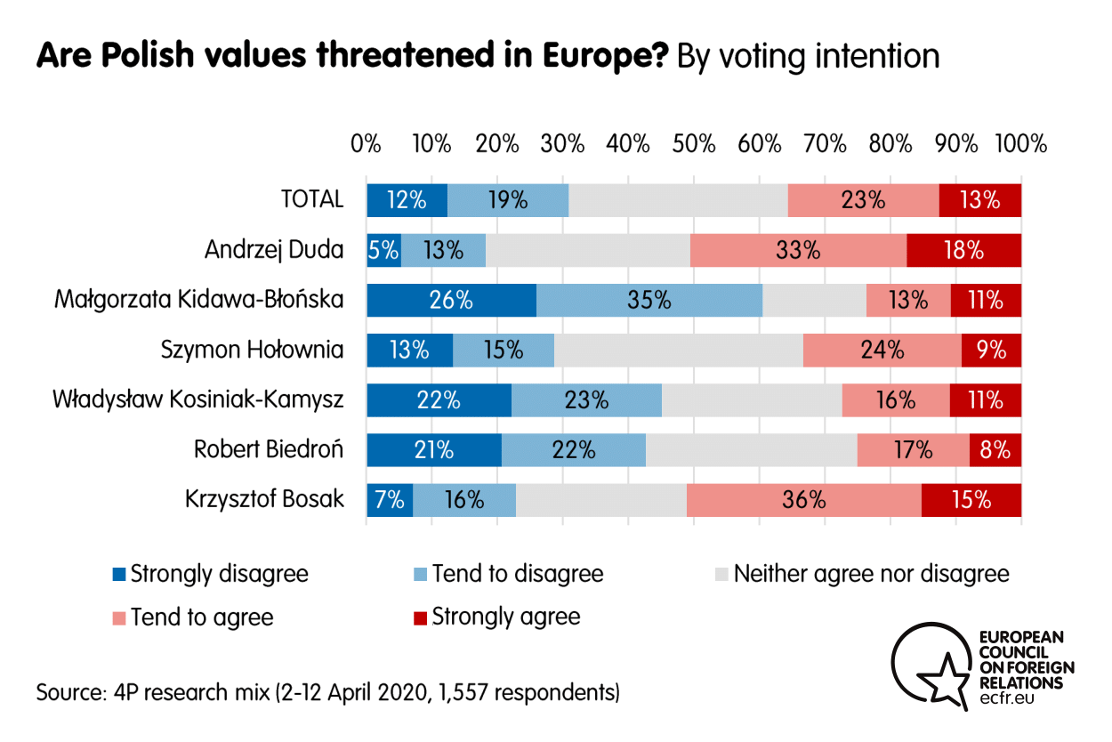 Results from the ECFR poll on whether Polish values are threatened in Europe