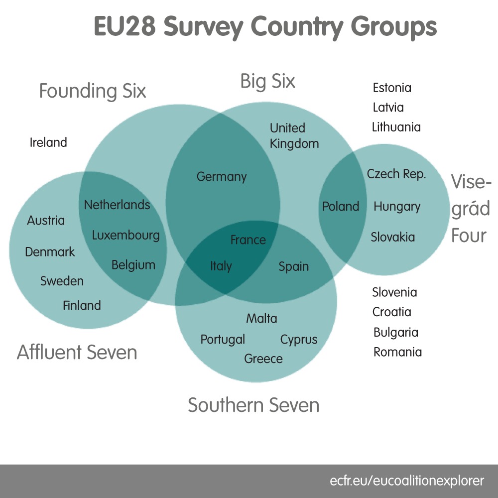 EU28 Survey country grouping