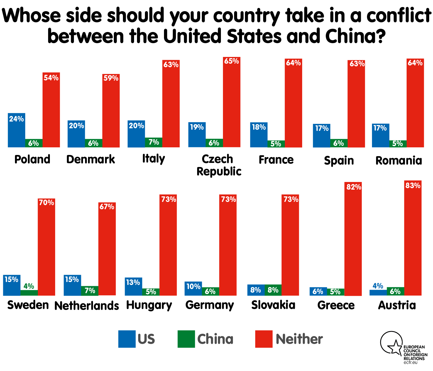 Whose side should your country take in a conflict between the United States and China?