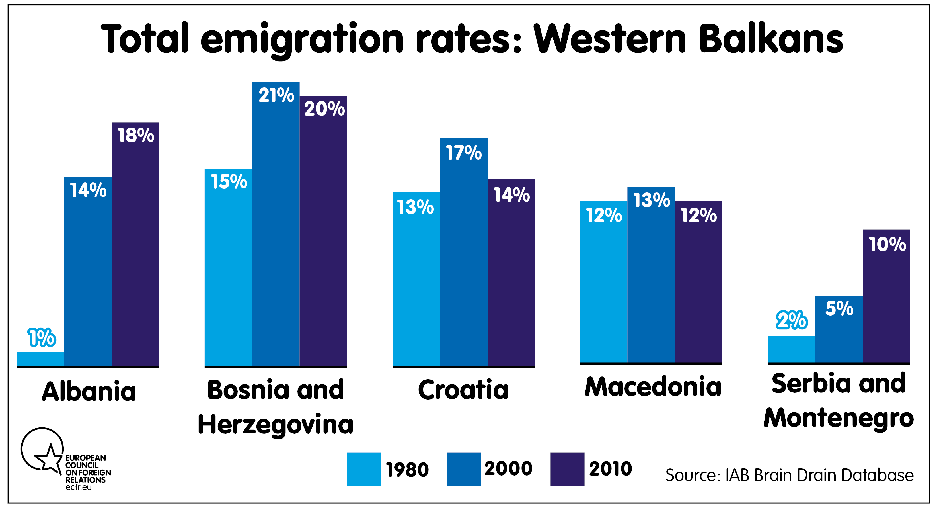 Total emigration rate