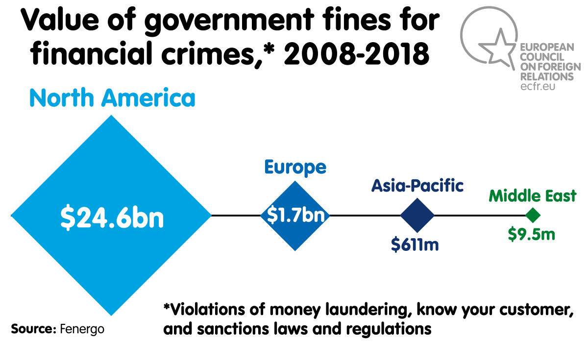Chart: Value of government fines for financial crimes, 2008-2018